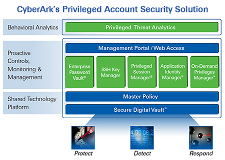 CyberArk's Privileged Account Security Solution
