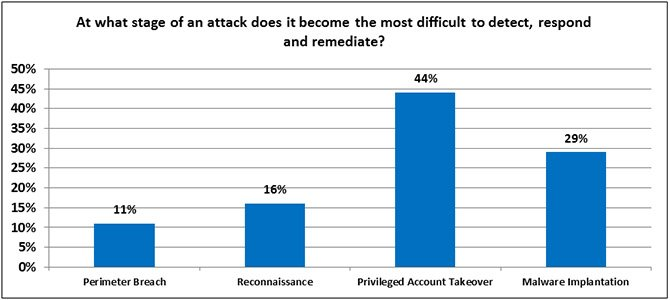 Blog-2014-Survey-AttackStage