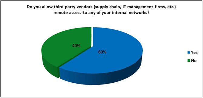 Blog-2014-Survey-Chart-3rdPartryVendors