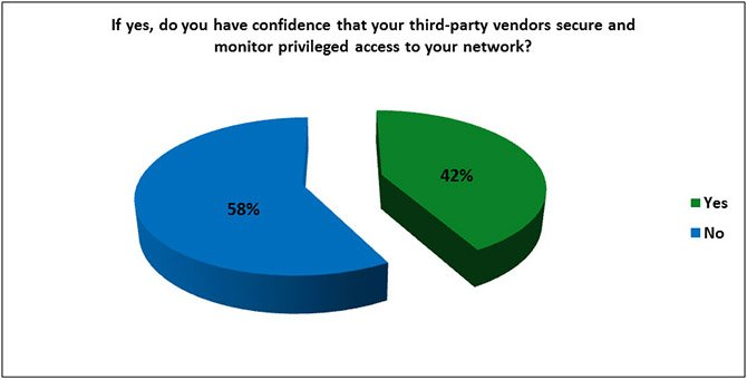 Blog-2014-Survey-Chart-3rdPartryVendorsConfidence