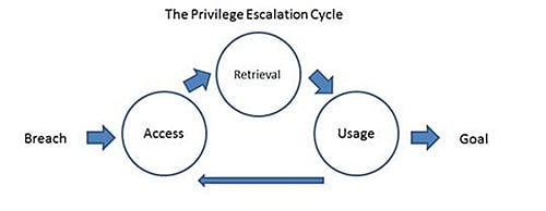 Privilege Escalation Cycle