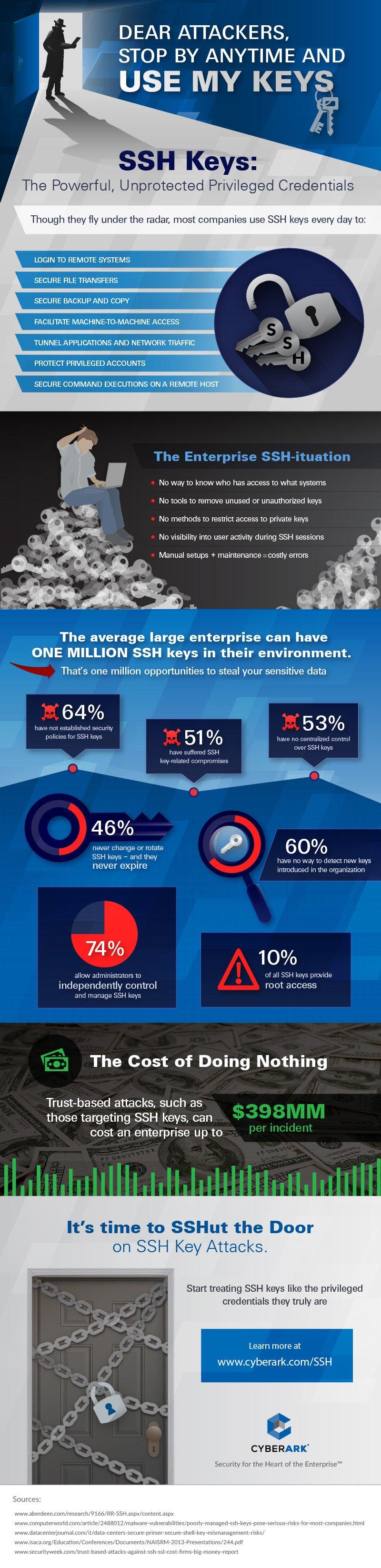 CyberArk-SSH-Keys-Infographic-1014