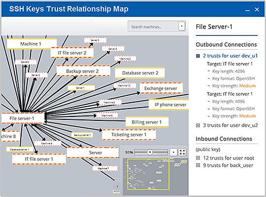 SSH Keys Relationship Map