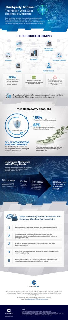 CyberArk-3rdPartyAccess-Infographic