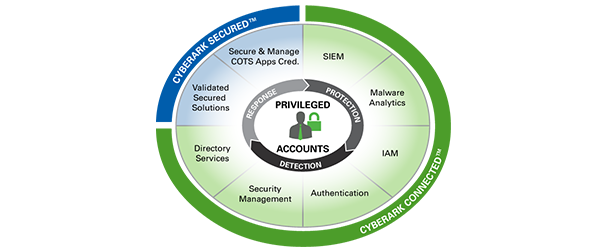 integrate-cyberark-with-a-siem-solution