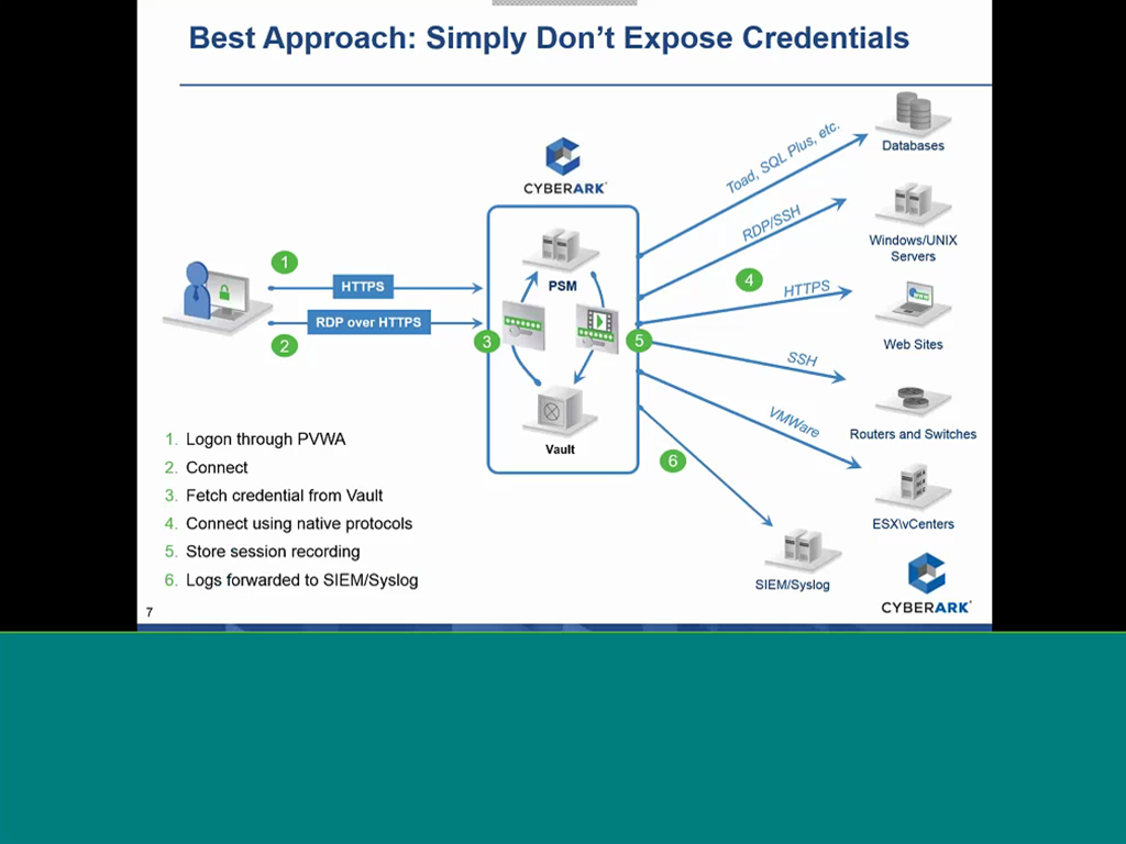 preventing-credentials-theft-with-cyberark