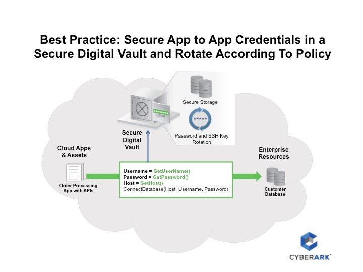 secure app to app credentials - best practice