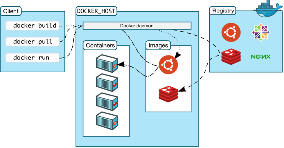 Secure and Protect Docker Hosts with CyberArk | CyberArk