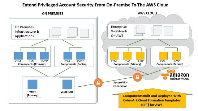 CyberArk Cloud Automation Capabilities Support Hybrid