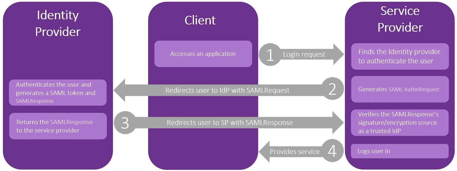 Golden SAML: Newly Discovered Attack Technique Forges Authentication