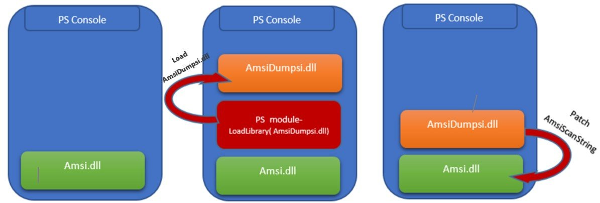 AMSI Bypass: Patching Technique | CyberArk