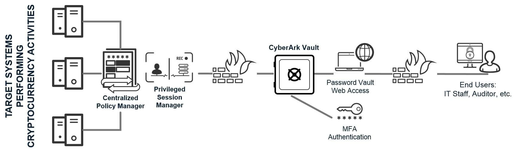Energian Saasto—These Cyberark Api Access
