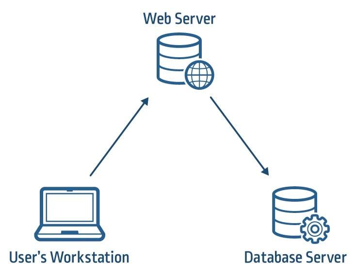 Weakness Within: Kerberos Delegation | CyberArk