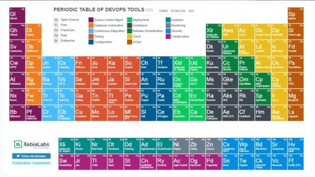 Cyberark blog privileged access security blog cyberark cyberark conjur added as a key security element of the periodic table of devops tools urtaz Image collections
