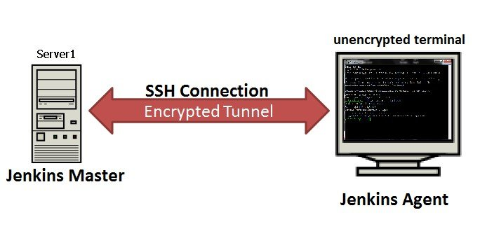 Configuring and Securing Credentials in Jenkins | CyberArk