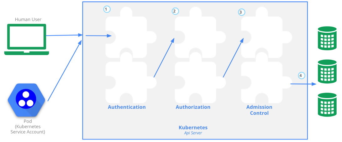 Securing Kubernetes Clusters by Eliminating Risky