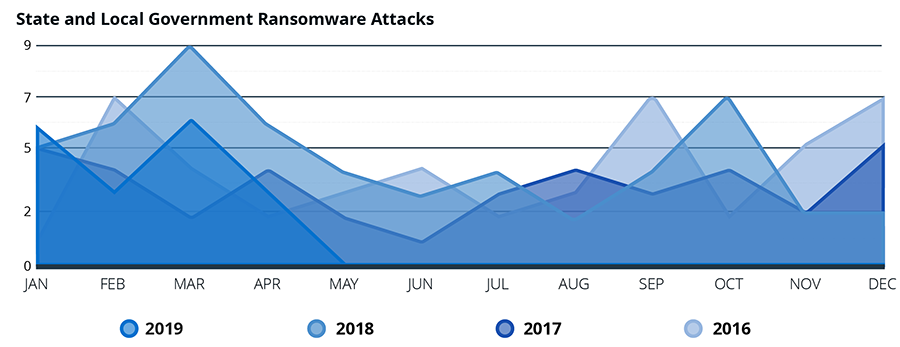 State and Local Government Ransomware Attacks