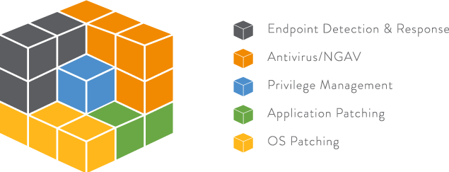 Endpoint Security A Multi Layered Security Approach