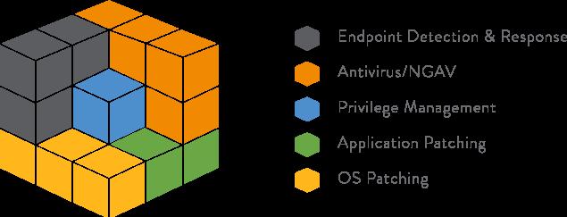CyberArk Endpoint Privilege Manager (EPM)