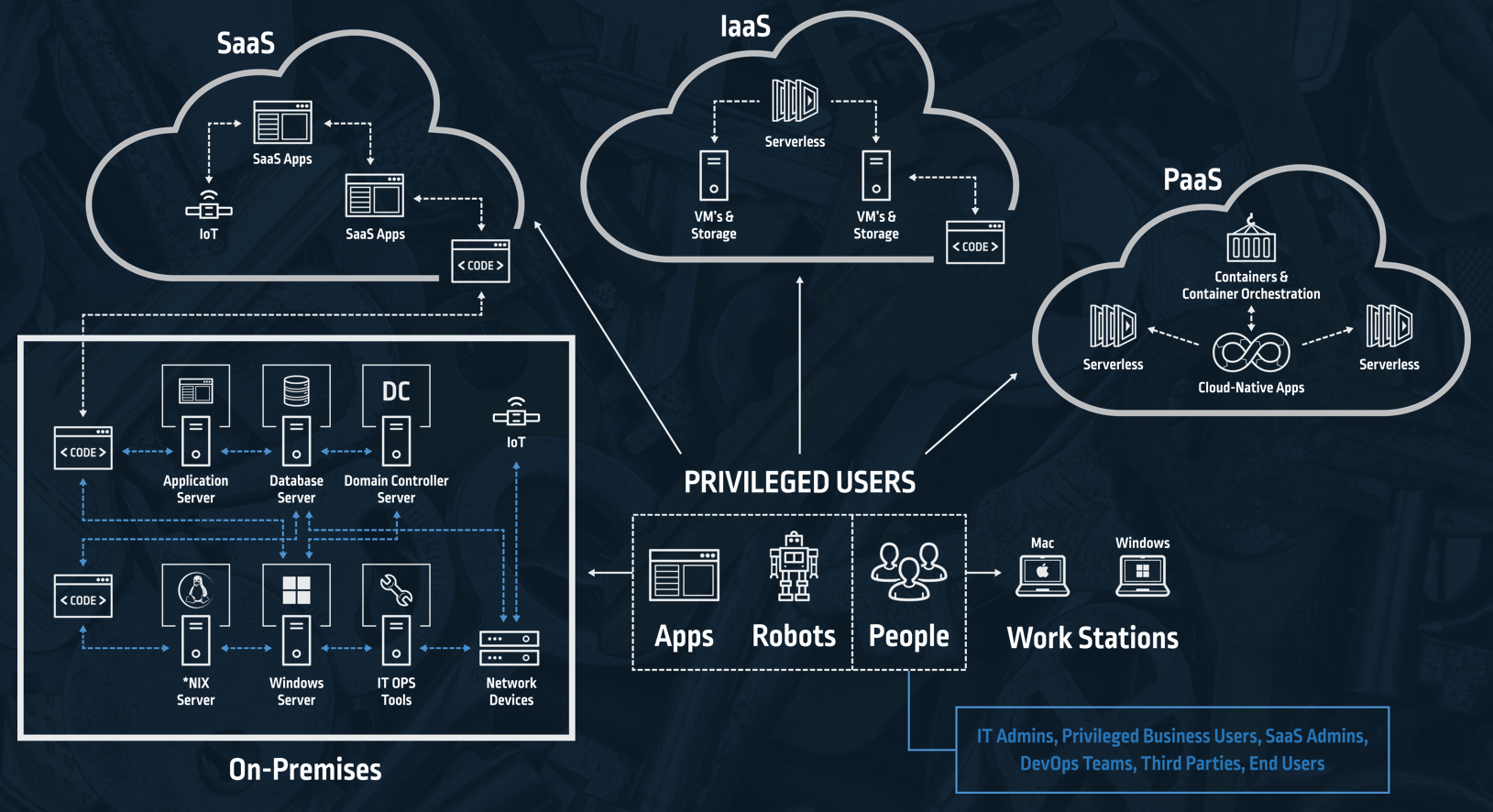 Privileged Access Management (PAM) and Hybrid Cloud Options