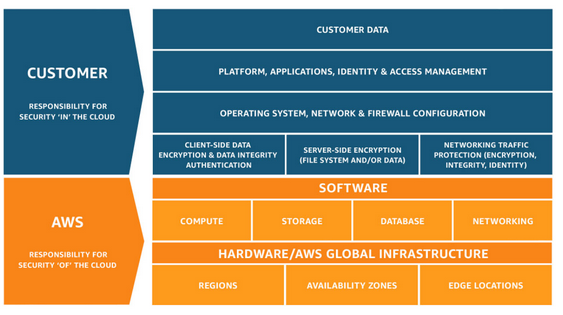 AWS Shared Cloud Workload Responsibility Model