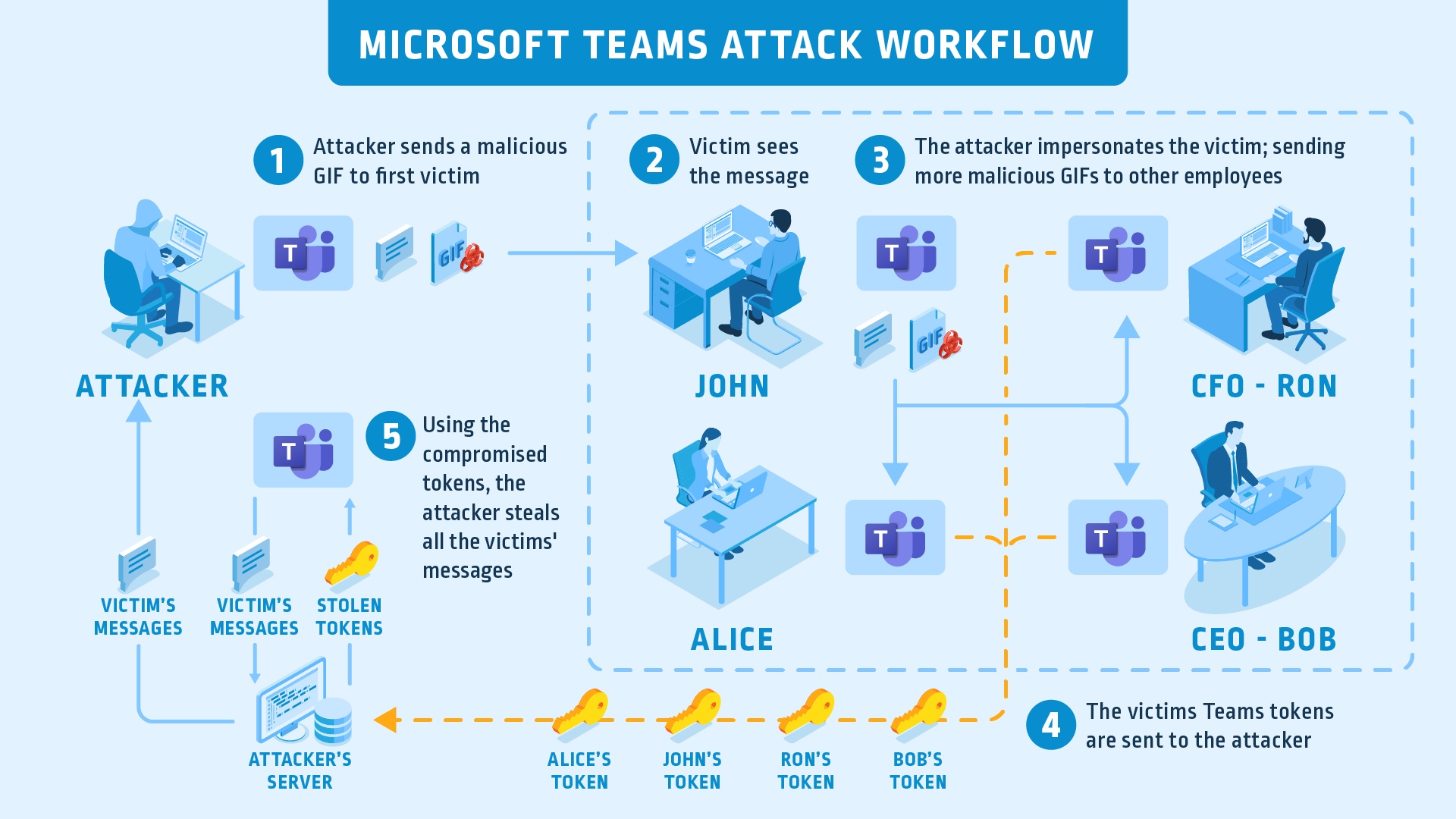 https://www.cyberark.com/wp-content/uploads/2020/04/MSFT-Teams-Attack-Flow_Graphic_FINAL.png