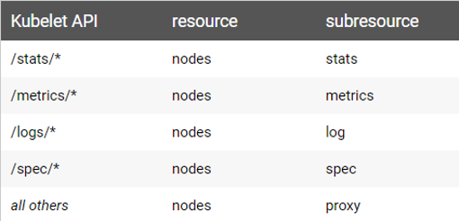 Kubelet API resources and sub-resouces