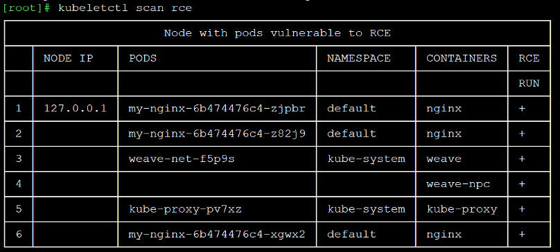 Kubelet pods and containers vulnerable to remote code execution