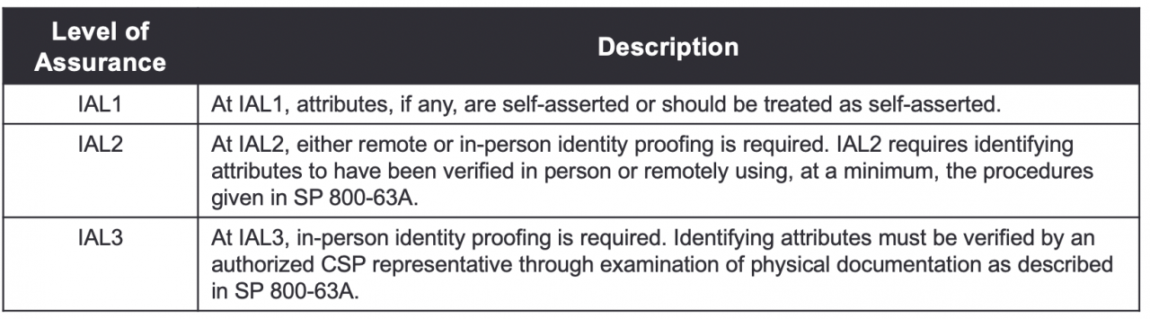 Identity Assurance Levels