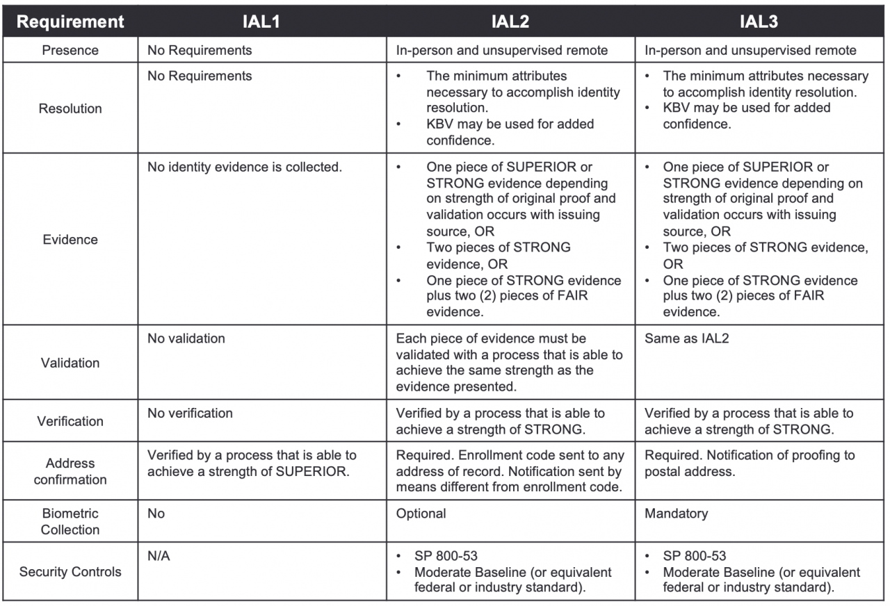 NIST2 chart