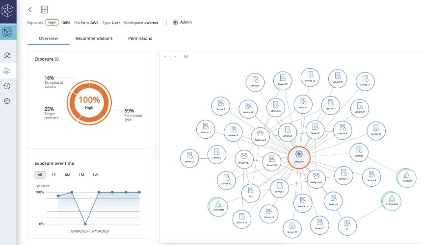 Centralized Cloud Permissions Dashboard