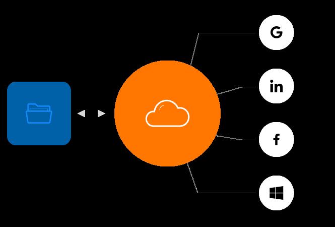 Cloud Directory