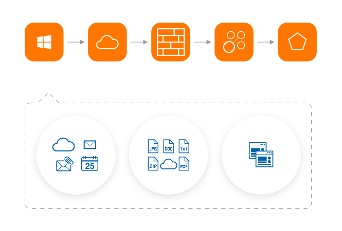 Automated Access Provisioning for Office 365