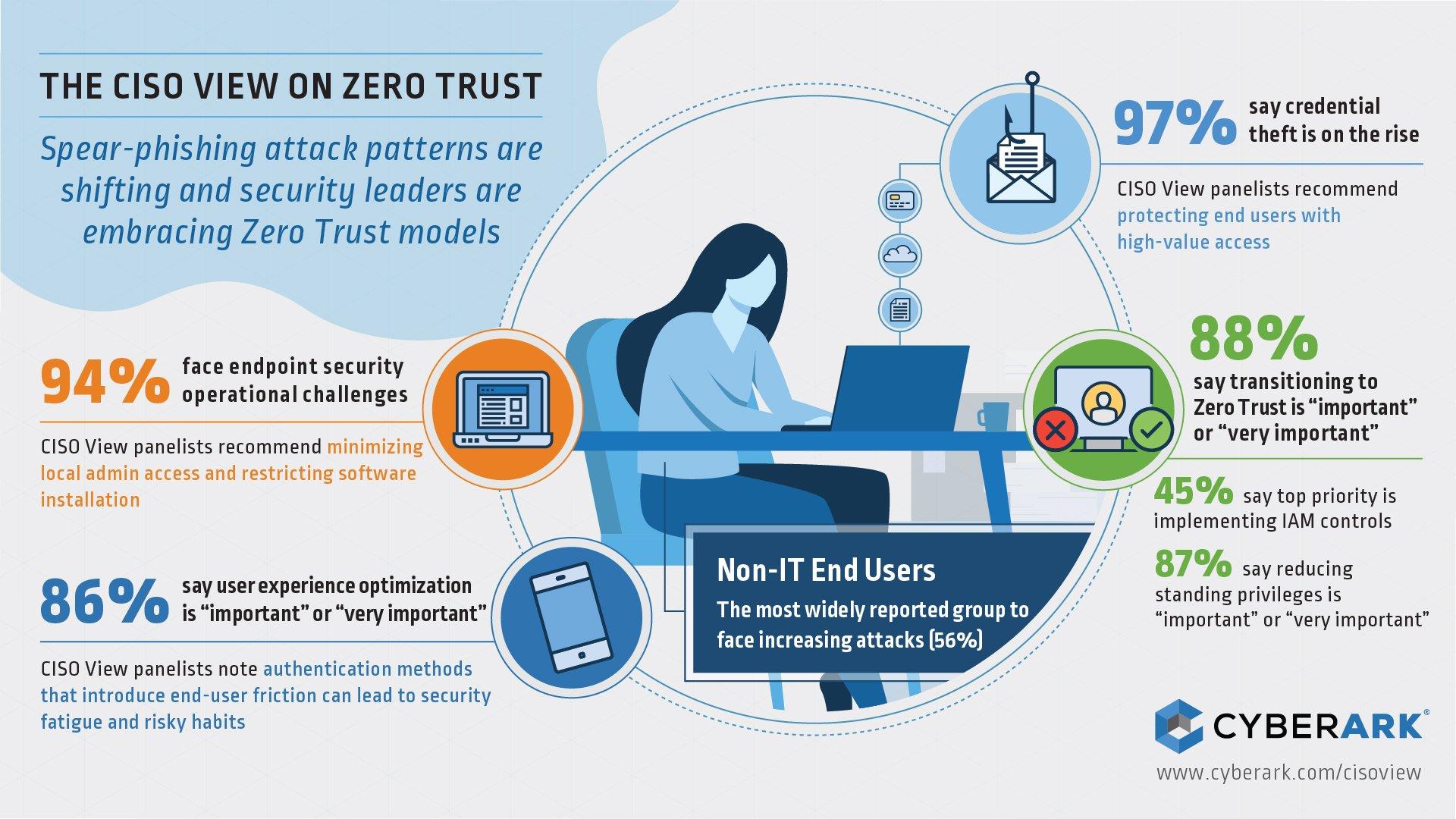 CISO View on Zero Trust