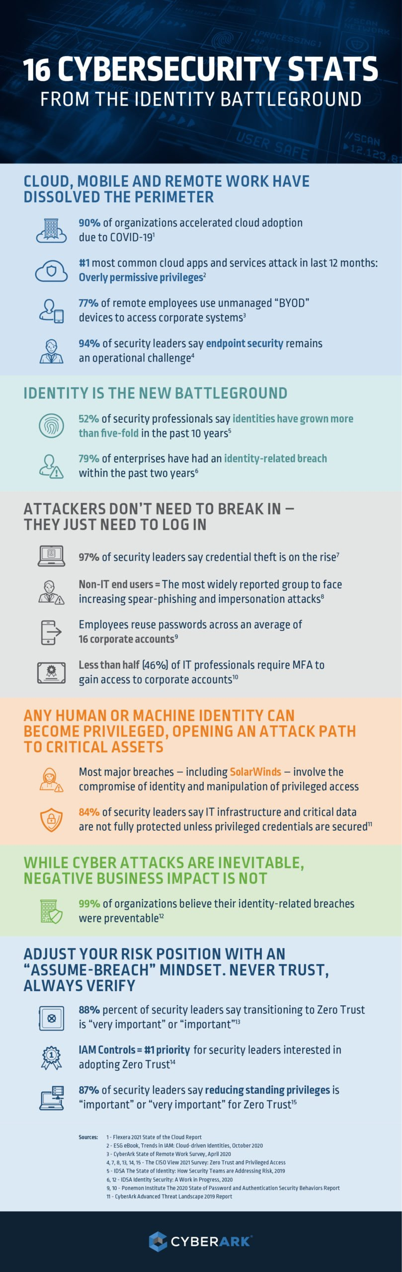Identity Security Stats