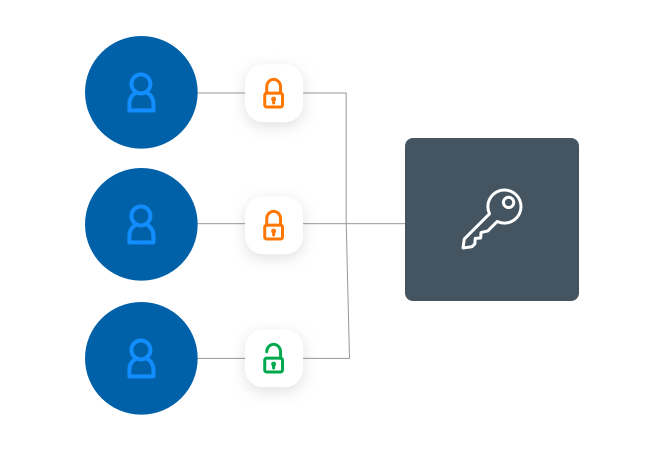Just-in-Time Provisioning for External Vendors