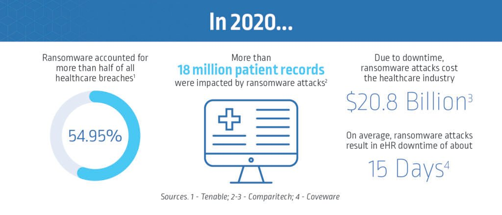 Ransomware Attacks on Healthcare Endpoint Security in 2020