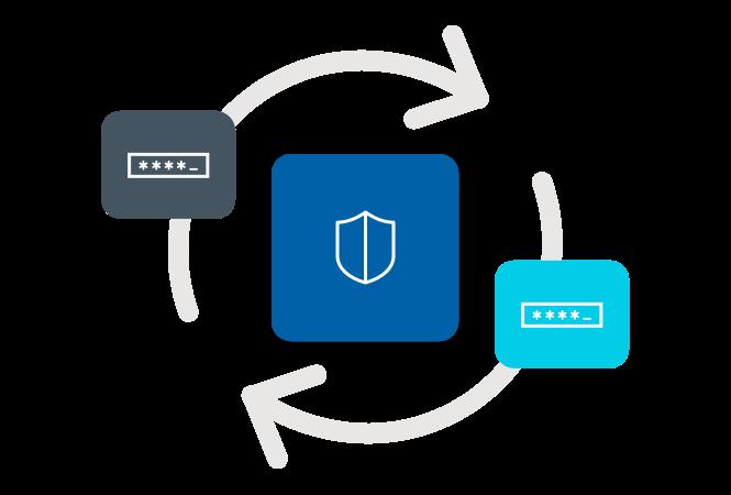 Continuous Security Improvement
